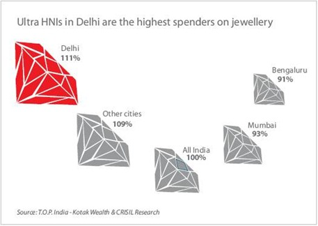 Jewellery TOP India report
